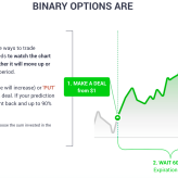What Do Binary Options Mean? But How to Succeed in 2020 with Binary Options Trading